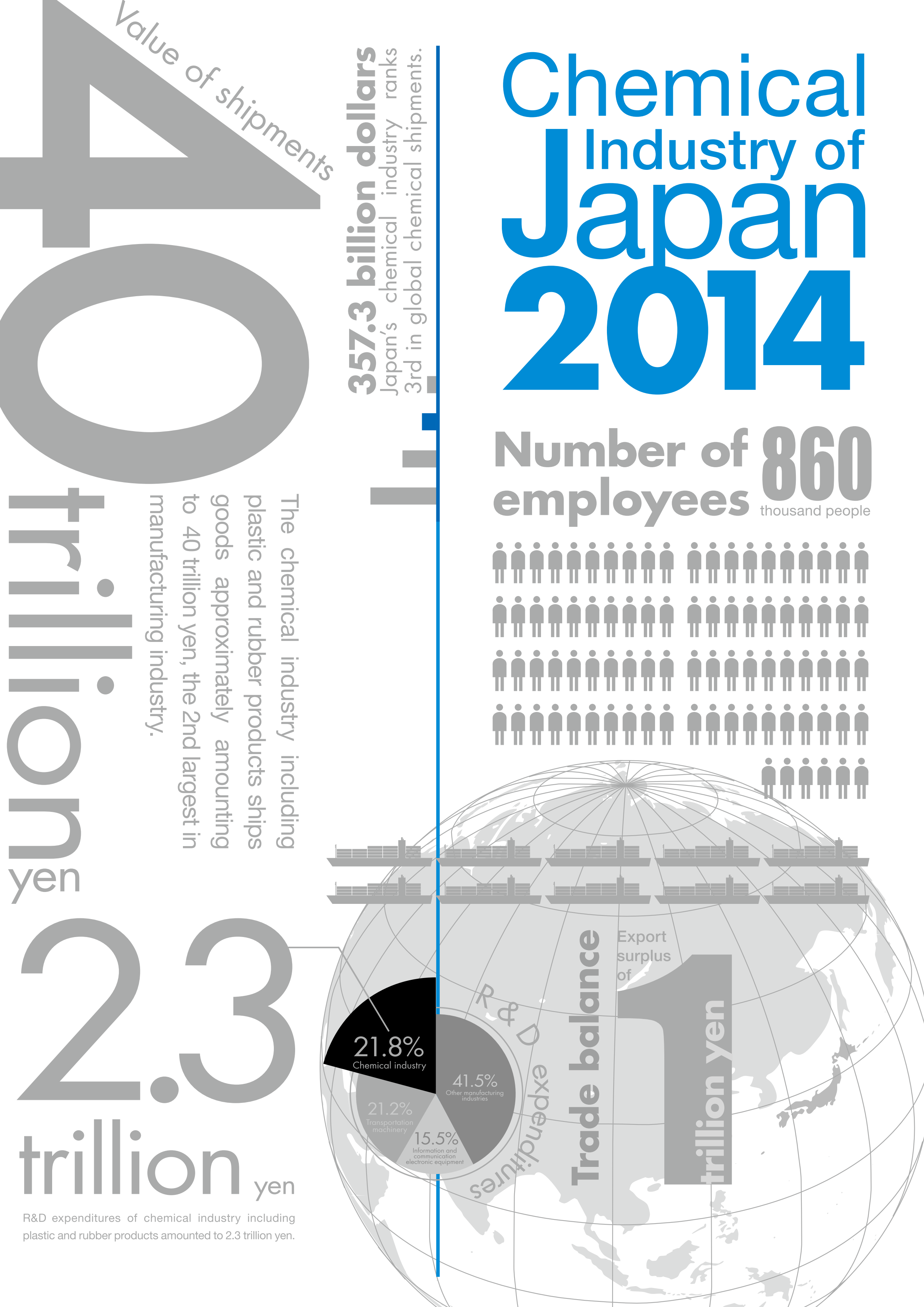 2014 CHEMICAL INDUSTRY OF JAPAN IN GRAPHS